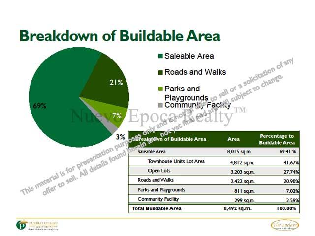 Breakdown of buildable areas
